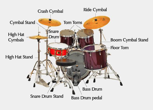 drum kit setup diagram